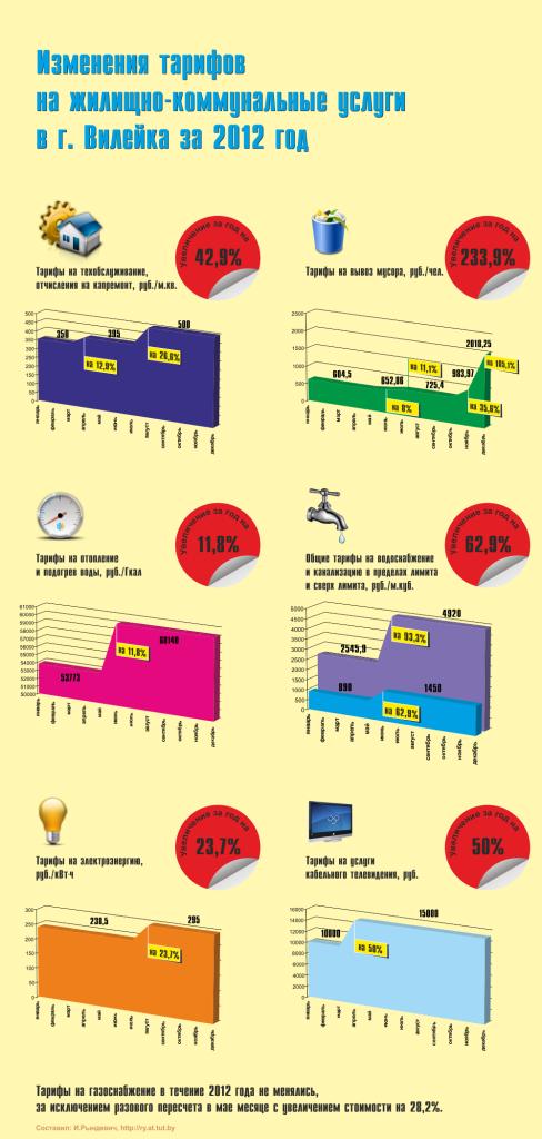Изменение тарифов ЖКХ в 2012 году